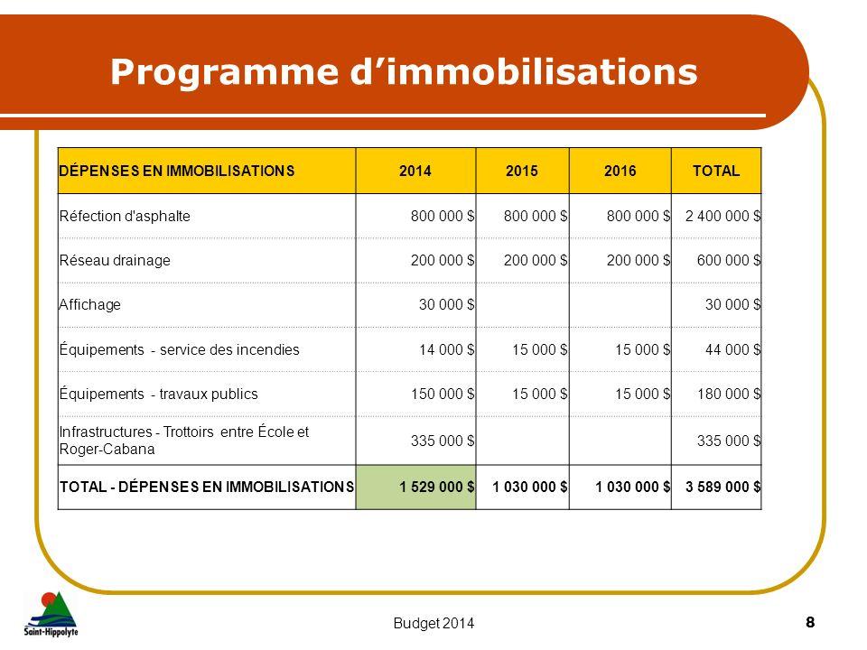 Programme dimmobilisations 8Budget 2014 DÉPENSES EN IMMOBILISATIONS201420152016TOTAL Réfection d'asphalte800 000 $ 2 400 000 $ Réseau drainage200 000