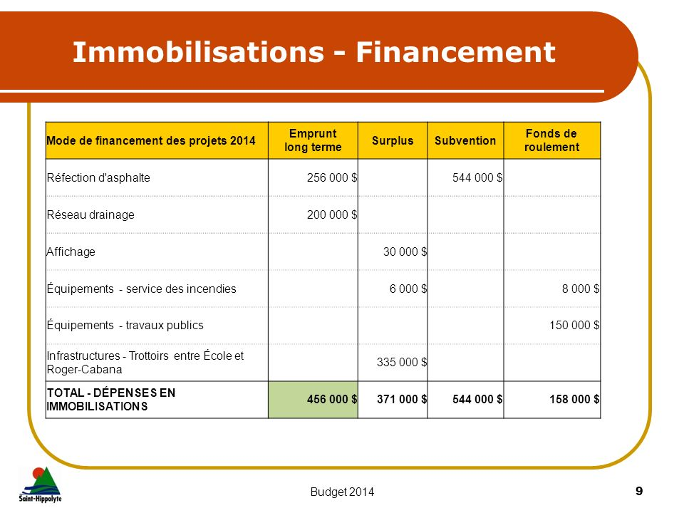 Immobilisations - Financement 9Budget 2014 Mode de financement des projets 2014 Emprunt long terme SurplusSubvention Fonds de roulement Réfection d'as