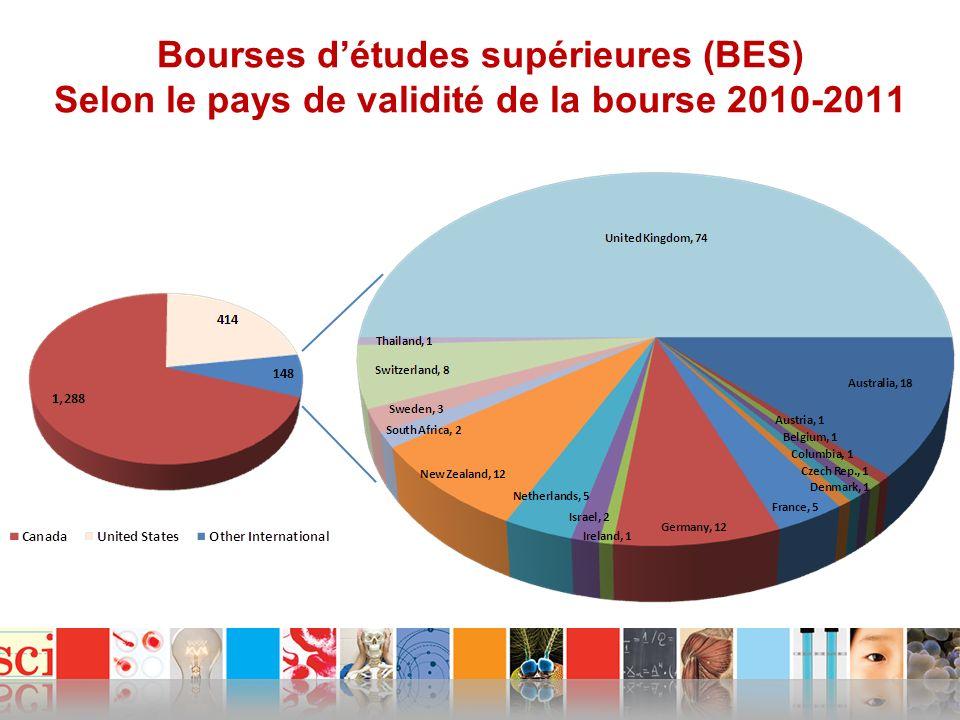 Bourses détudes supérieures (BES) Selon le pays de validité de la bourse 2010-2011