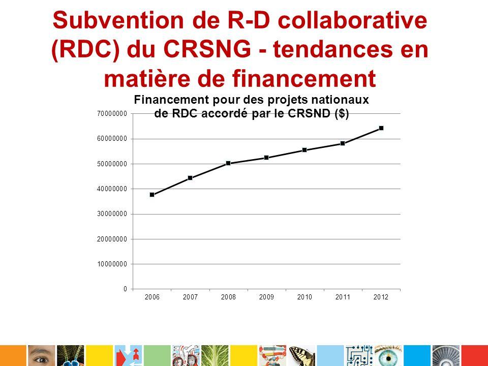 Subvention de R-D collaborative (RDC) du CRSNG - tendances en matière de financement