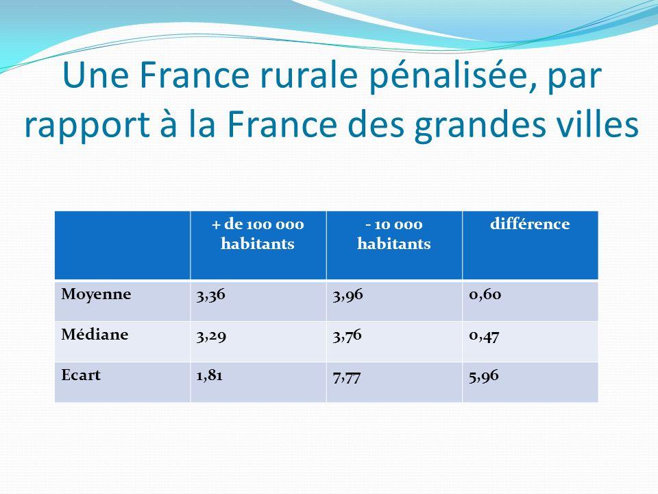 Une France rurale pénalisée, par rapport à la France des grandes villes + de 100 000 habitants - 10 000 habitants différence Moyenne3,363,960,60 Médiane3,293,760,47 Ecart1,817,775,96