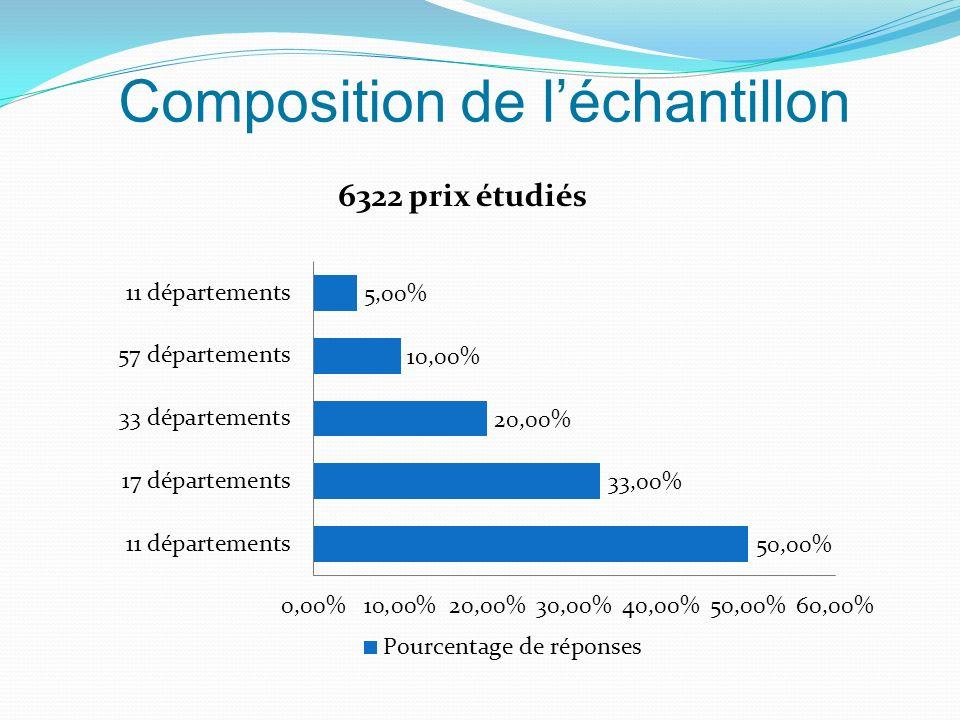 Composition de léchantillon 6322 prix étudiés