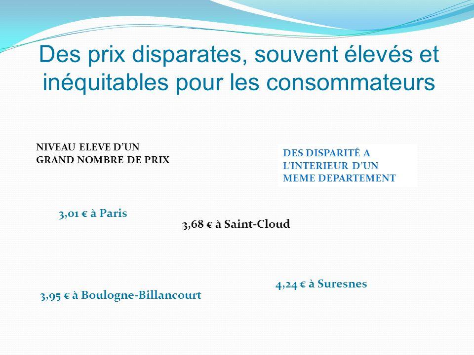 Des prix disparates, souvent élevés et inéquitables pour les consommateurs DES DISPARITÉ A LINTERIEUR DUN MEME DEPARTEMENT 4,24 à Suresnes 3,95 à Boulogne-Billancourt 3,68 à Saint-Cloud 3,01 à Paris NIVEAU ELEVE DUN GRAND NOMBRE DE PRIX