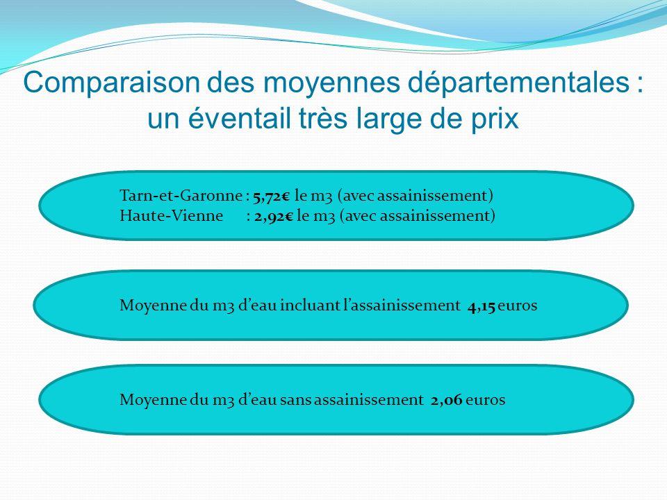 Comparaison des moyennes départementales : un éventail très large de prix Moyenne du m3 deau incluant lassainissement 4,15 euros Moyenne du m3 deau sans assainissement 2,06 euros Tarn-et-Garonne : 5,72 le m3 (avec assainissement) Haute-Vienne : 2,92 le m3 (avec assainissement)