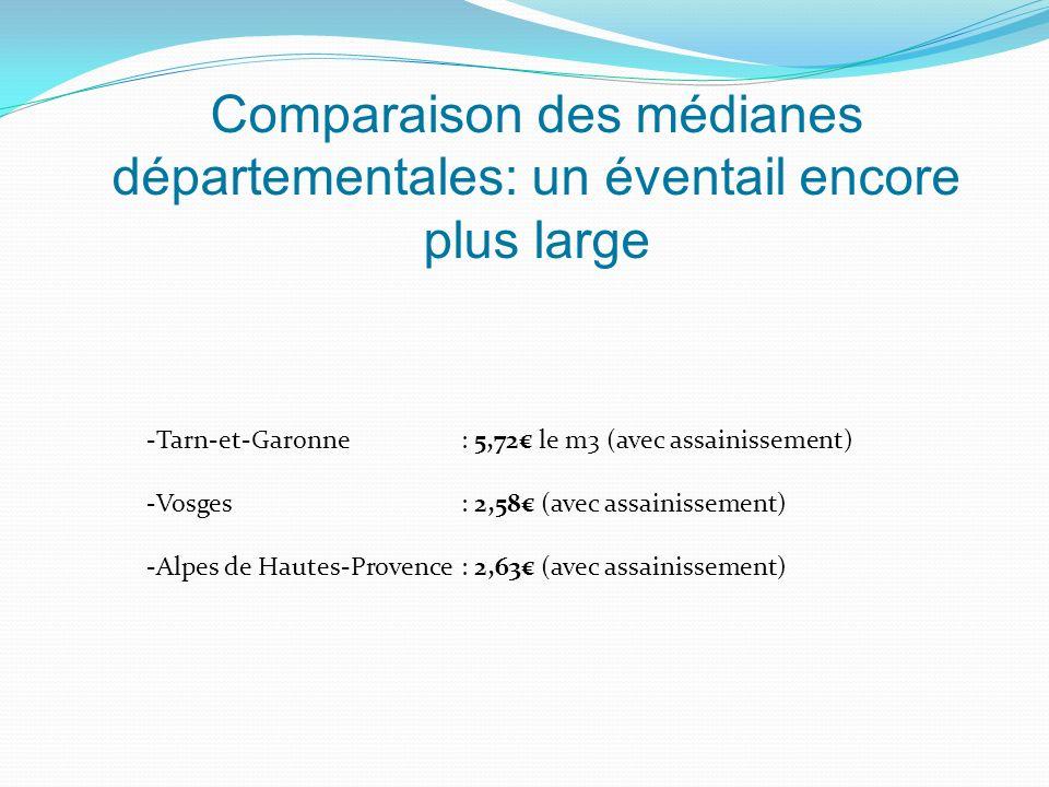 Comparaison des médianes départementales: un éventail encore plus large -Tarn-et-Garonne : 5,72 le m3 (avec assainissement) -Vosges : 2,58 (avec assainissement) -Alpes de Hautes-Provence : 2,63 (avec assainissement)