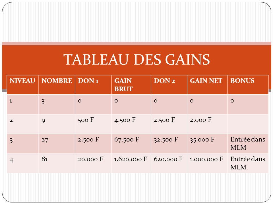 TABLEAU DES GAINS NIVEAUNOMBREDON 1GAIN BRUT DON 2GAIN NETBONUS 1300000 29500 F4.500 F2.500 F2.000 F 3272.500 F67.500 F32.500 F35.000 FEntrée dans MLM