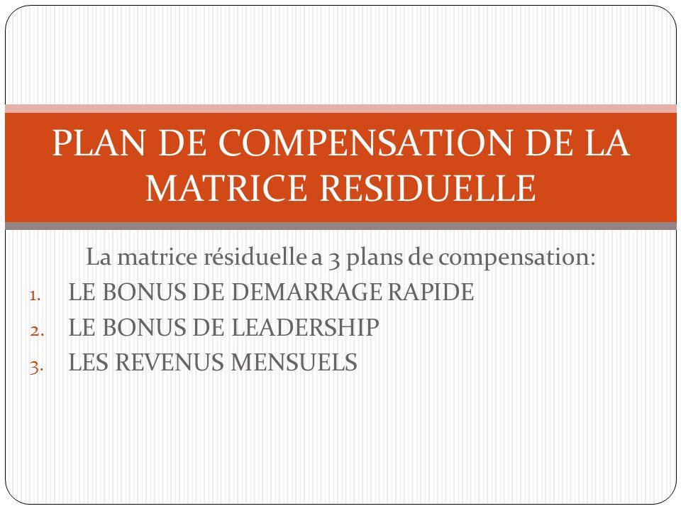 La matrice résiduelle a 3 plans de compensation: 1. LE BONUS DE DEMARRAGE RAPIDE 2. LE BONUS DE LEADERSHIP 3. LES REVENUS MENSUELS PLAN DE COMPENSATIO