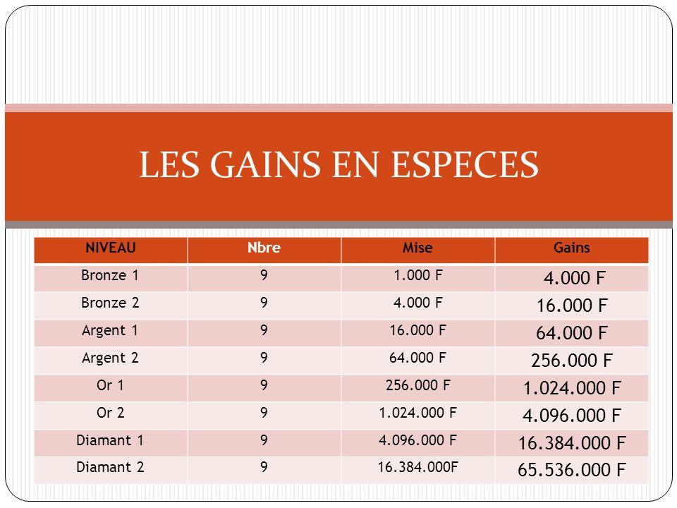 LES GAINS EN ESPECES NIVEAU Nbre MiseGains Bronze 1 9 1.000 F 4.000 F Bronze 2 9 4.000 F 16.000 F Argent 1 9 16.000 F 64.000 F Argent 2 9 64.000 F 256