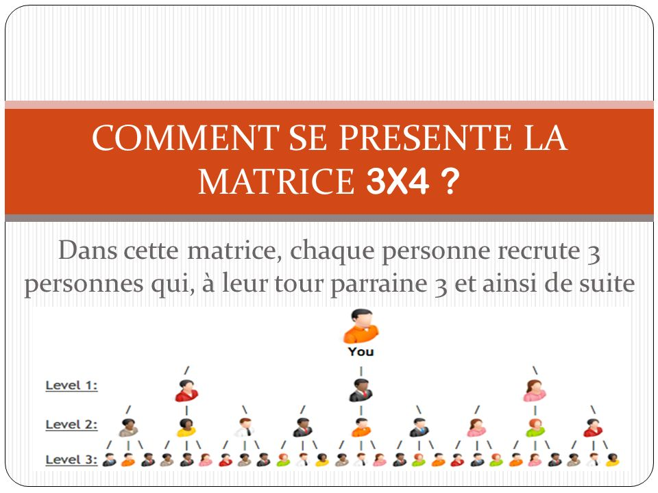 Dans cette matrice, chaque personne recrute 3 personnes qui, à leur tour parraine 3 et ainsi de suite COMMENT SE PRESENTE LA MATRICE 3X4 ?