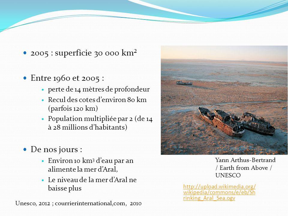 http://upload.wikimedia.org/ wikipedia/commons/e/eb/Sh rinking_Aral_Sea.ogv 2005 : superficie 30 000 km² Entre 1960 et 2005 : perte de 14 mètres de profondeur Recul des cotes denviron 80 km (parfois 120 km) Population multipliée par 2 (de 14 à 28 millions dhabitants) De nos jours : Environ 10 km 3 deau par an alimente la mer dAral, Le niveau de la mer dAral ne baisse plus Unesco, 2012 ; courrierinternational,com, 2010 Yann Arthus-Bertrand / Earth from Above / UNESCO