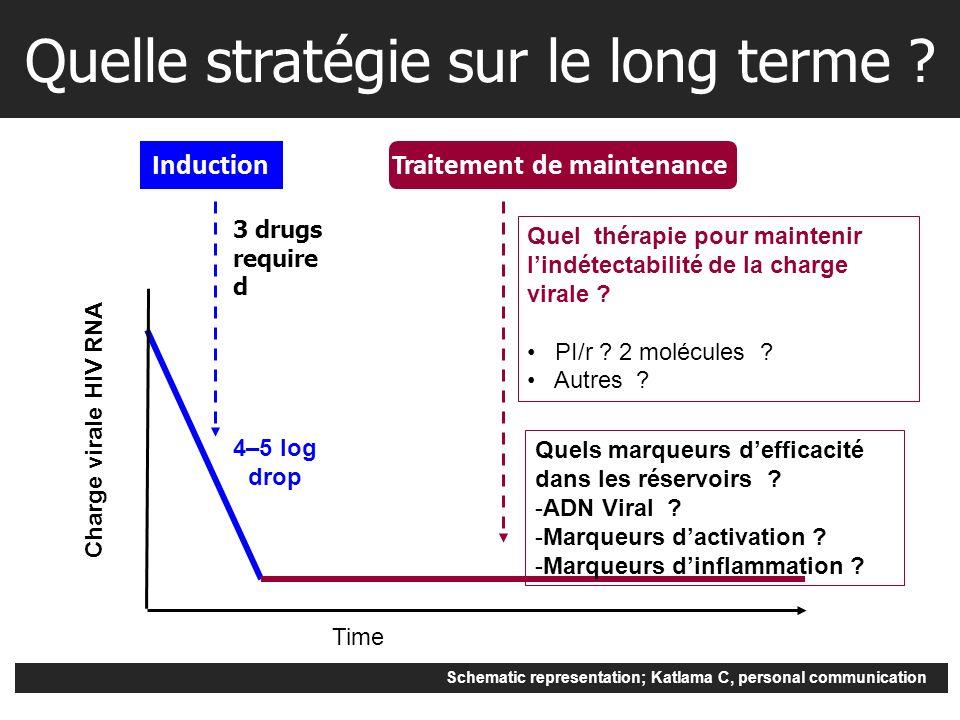 Time Charge virale HIV RNA InductionTraitement de maintenance Schematic representation; Katlama C, personal communication Quelle stratégie sur le long terme .