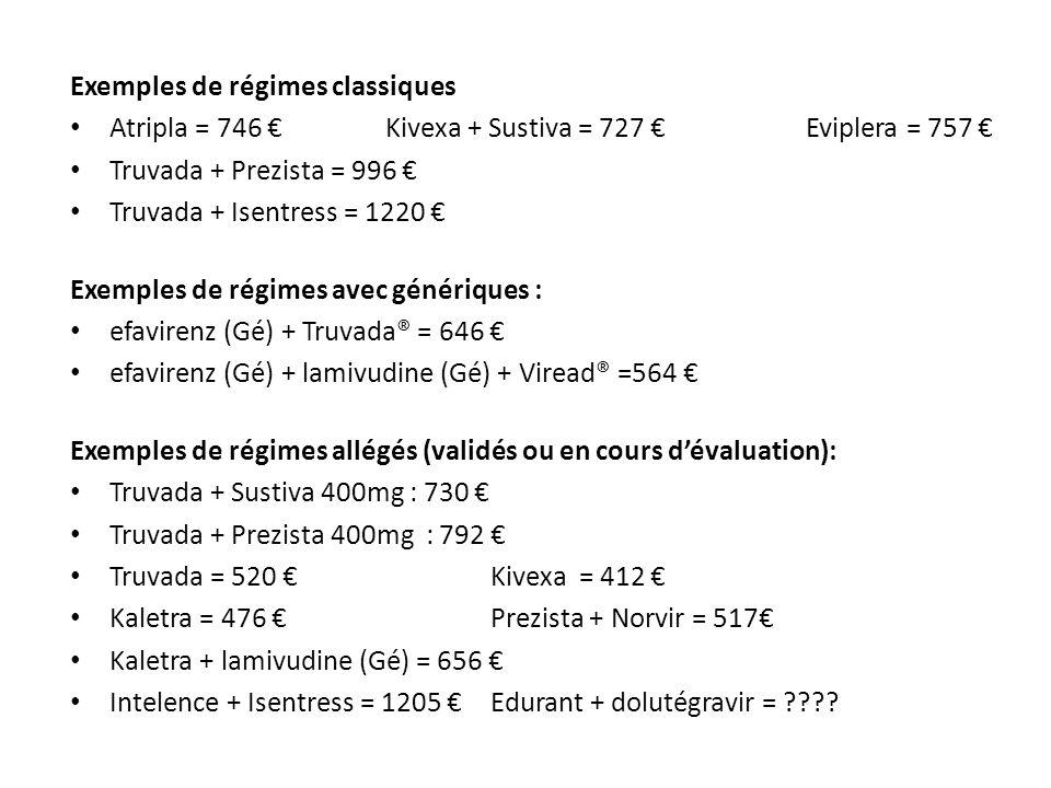 Exemples de régimes classiques Atripla = 746 Kivexa + Sustiva = 727 Eviplera = 757 Truvada + Prezista = 996 Truvada + Isentress = 1220 Exemples de régimes avec génériques : efavirenz (Gé) + Truvada® = 646 efavirenz (Gé) + lamivudine (Gé) + Viread® =564 Exemples de régimes allégés (validés ou en cours dévaluation): Truvada + Sustiva 400mg : 730 Truvada + Prezista 400mg : 792 Truvada = 520 Kivexa = 412 Kaletra = 476 Prezista + Norvir = 517 Kaletra + lamivudine (Gé) = 656 Intelence + Isentress = 1205 Edurant + dolutégravir = ????