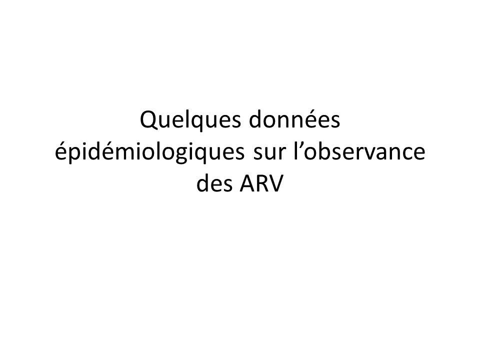Lobservance est cruciale en début de traitement Une observance > 95% est nécessaire pour obtenir une réponse initiale Il est nécessaire: – de respecter les horaires de prise (Essai ANRS COPHAR 3; Parienti JJ, AAC 2013; 57: 2265) – et les doses prescrites Les difficultés dobservance initiale sont associées à une surmortalité (Cohorte ANRS CO-8, APROCO- COPILOTE; Villes V, Antivir Ther 2007; 12: 1067)
