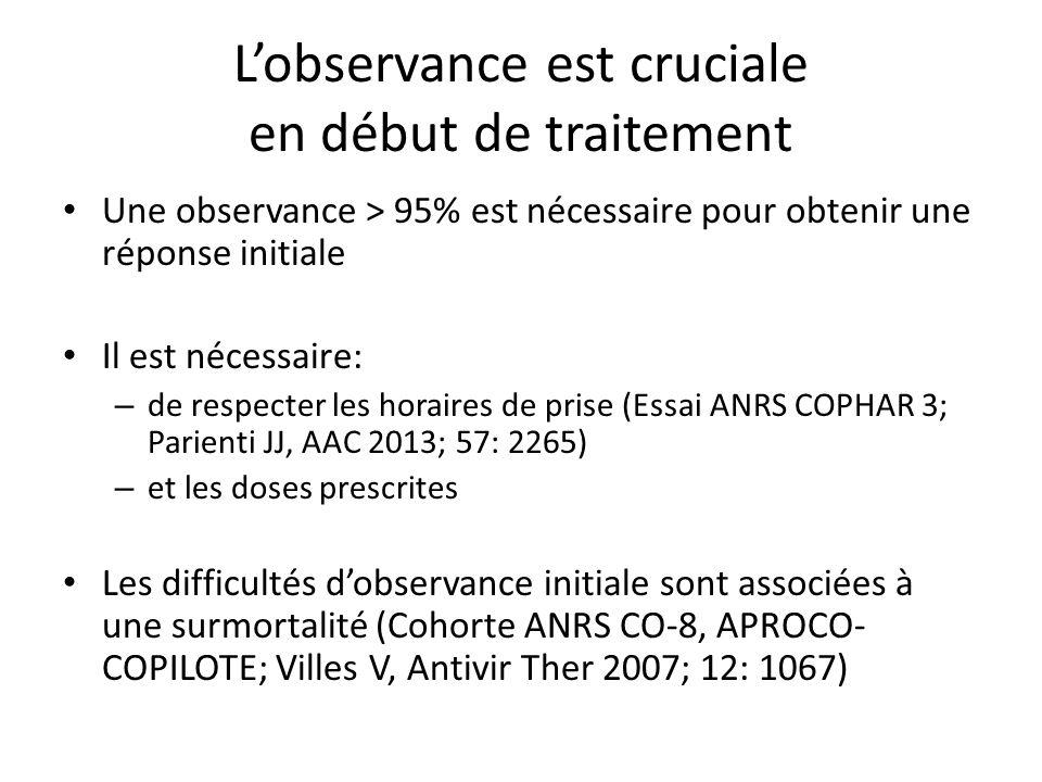 Le niveau dobservance requis pour maintenir la réponse initiale est moins élevé Essai Stratall, Cameroun, 2006-2010 1 ère ligne à base dINNTI Observance mesurée par questionnaires face à face Observance < 80% associée à échec virologique avant M6 mais pas au-delà Après M6, seules les interruptions de traitement > 2 jours sont associées à léchec Données comparables à celles observées au Nord (APROCO- COPILOTE) Méresse Antivir Ther 2013; 18: 29