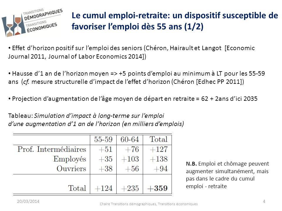 20/03/2014 Chaire Transitions démographiques, Transitions économiques 4 Le cumul emploi-retraite: un dispositif susceptible de favoriser lemploi dès 5
