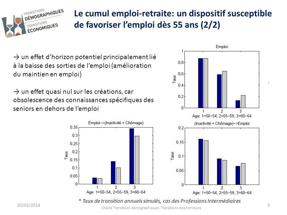20/03/2014 Chaire Transitions démographiques, Transitions économiques 5 Le cumul emploi-retraite: un dispositif susceptible de favoriser lemploi dès 5