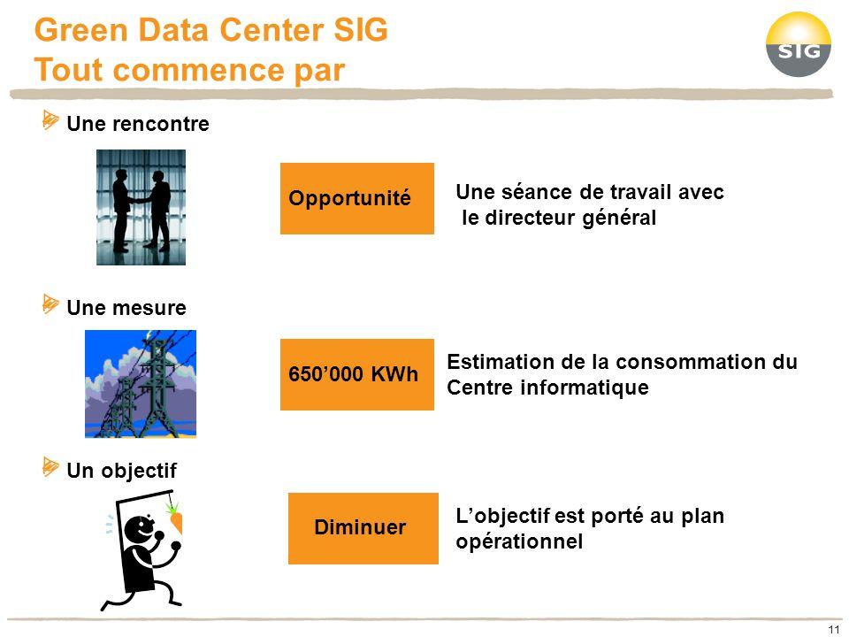 Green Data Center SIG Tout commence par 11 Une rencontre Une mesure Un objectif Une séance de travail avec le directeur général 650000 KWh Estimation