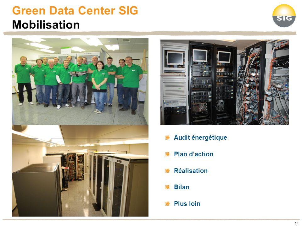 Green Data Center SIG Mobilisation 14 Audit énergétique Plan daction Réalisation Bilan Plus loin