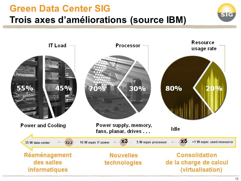 Green Data Center SIG Trois axes daméliorations (source IBM) Réaménagement des salles informatiques Nouvelles technologies Consolidation de la charge