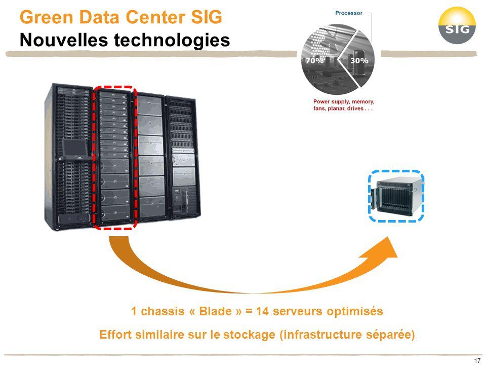 Green Data Center SIG Nouvelles technologies 1 chassis « Blade » = 14 serveurs optimisés Effort similaire sur le stockage (infrastructure séparée) 17
