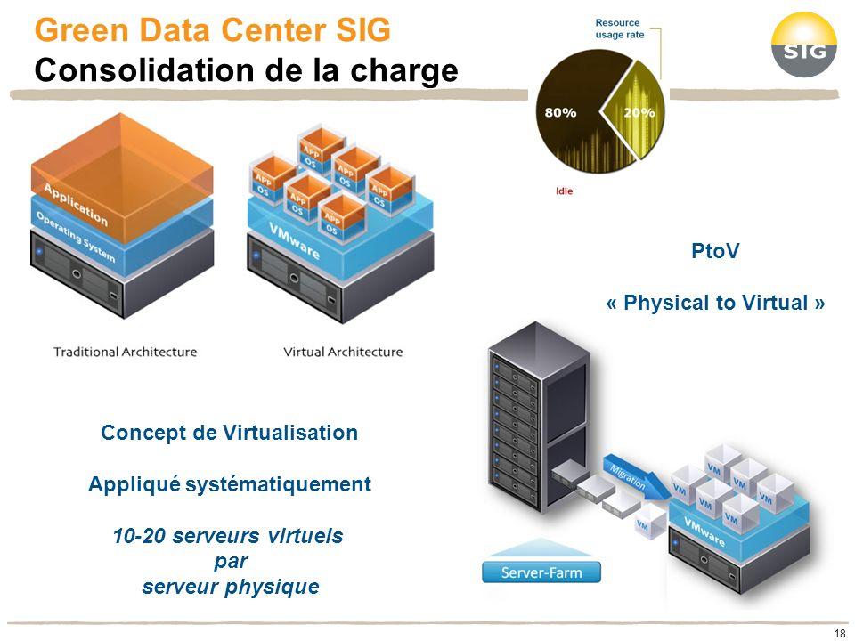 Green Data Center SIG Consolidation de la charge Concept de Virtualisation Appliqué systématiquement 10-20 serveurs virtuels par serveur physique PtoV