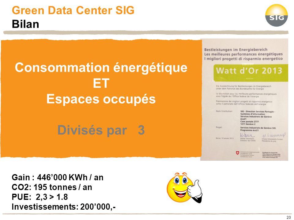 Green Data Center SIG Bilan Consommation énergétique ET Espaces occupés Divisés par 3 20 Gain : 446000 KWh / an CO2: 195 tonnes / an PUE: 2,3 > 1.8 In