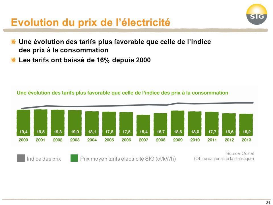 Evolution du prix de lélectricité 24 Une évolution des tarifs plus favorable que celle de lindice des prix à la consommation Les tarifs ont baissé de
