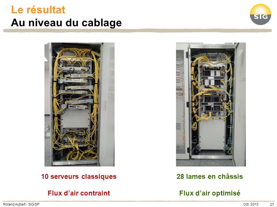 Oct. 2013 27 Roland Aubert - SIG/SP Le résultat Au niveau du cablage 28 lames en châssis Flux dair optimisé 10 serveurs classiques Flux dair contraint