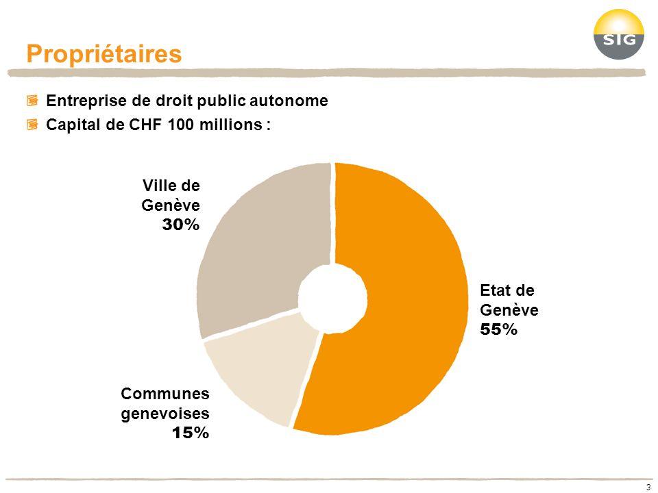 Propriétaires 3 Entreprise de droit public autonome Capital de CHF 100 millions : Etat de Genève 55% Ville de Genève 30% Communes genevoises 15%
