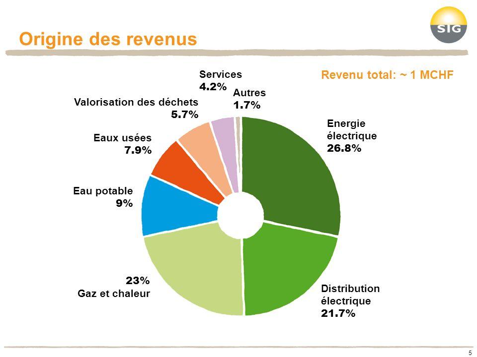 Origine des revenus 5 Energie électrique 26.8% 23% Gaz et chaleur Eau potable 9% Valorisation des déchets 5.7% Services 4.2% Autres 1.7% Distribution