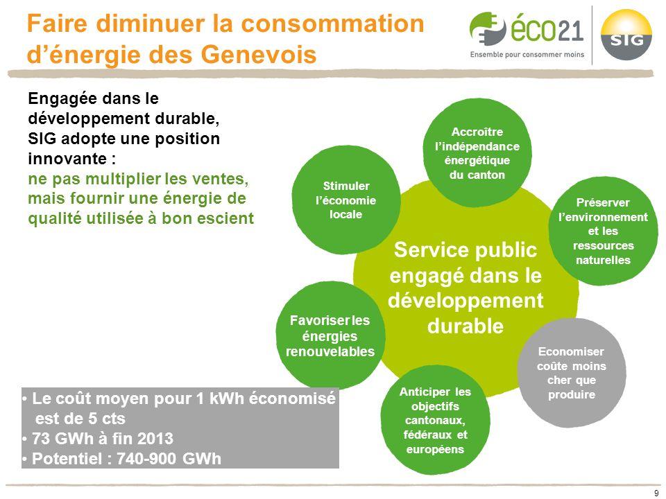 9 Engagée dans le développement durable, SIG adopte une position innovante : ne pas multiplier les ventes, mais fournir une énergie de qualité utilisé
