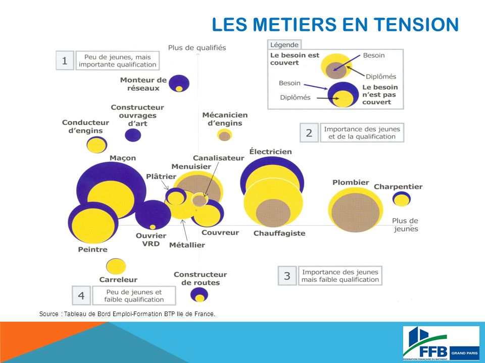 LES METIERS EN TENSION Source : Tableau de Bord Emploi-Formation BTP Ile de France.