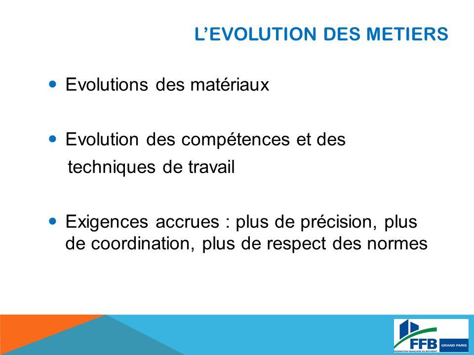 LEVOLUTION DES METIERS Evolutions des matériaux Evolution des compétences et des techniques de travail Exigences accrues : plus de précision, plus de