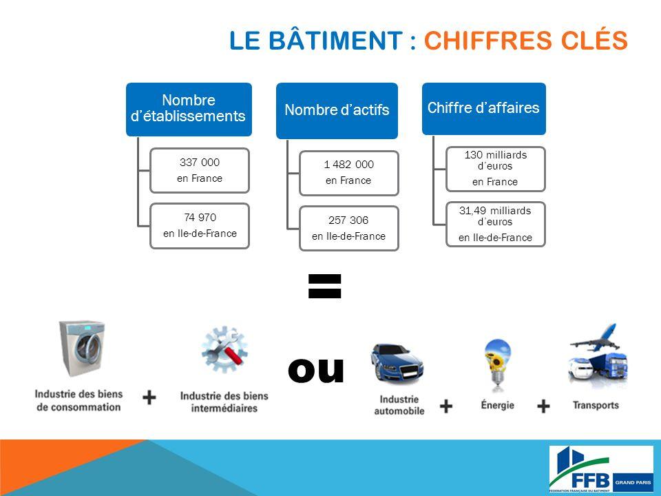 LE BÂTIMENT : CHIFFRES CLÉS Nombre détablissements 337 000 en France 74 970 en Ile-de-France Nombre dactifs 1 482 000 en France 257 306 en Ile-de-Fran