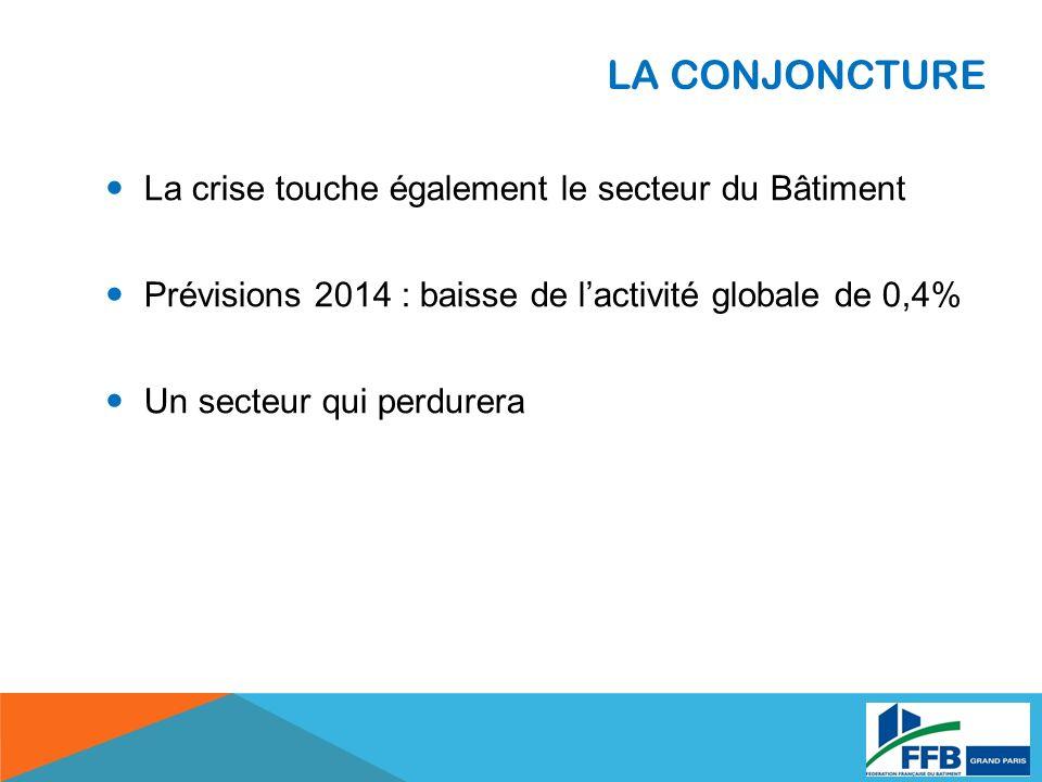 LA CONJONCTURE La crise touche également le secteur du Bâtiment Prévisions 2014 : baisse de lactivité globale de 0,4% Un secteur qui perdurera