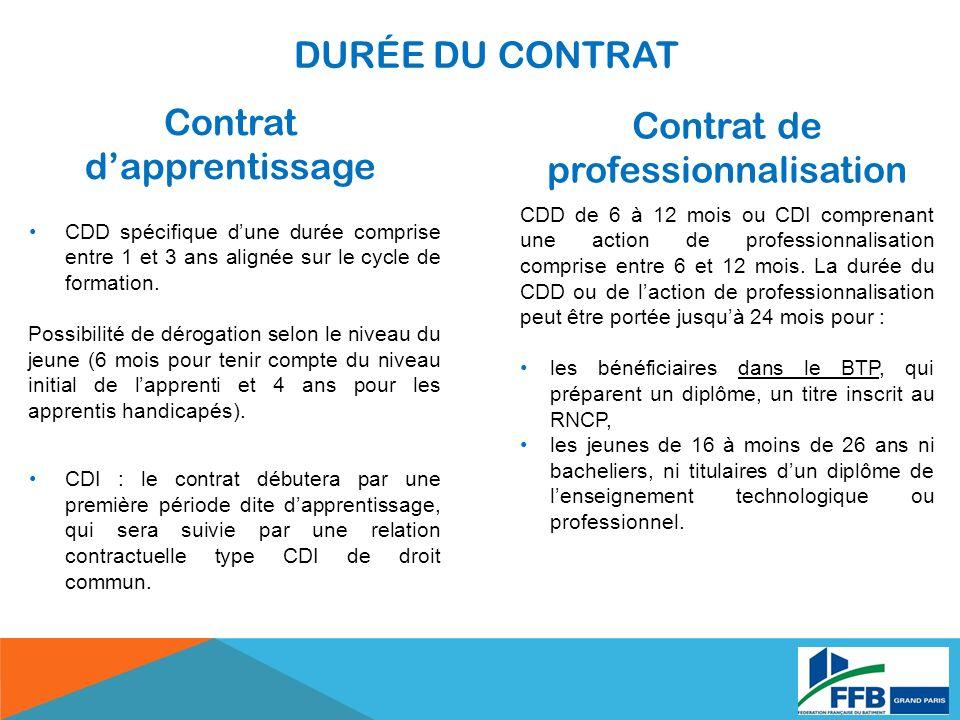 Contrat dapprentissage Contrat de professionnalisation CDD spécifique dune durée comprise entre 1 et 3 ans alignée sur le cycle de formation. Possibil
