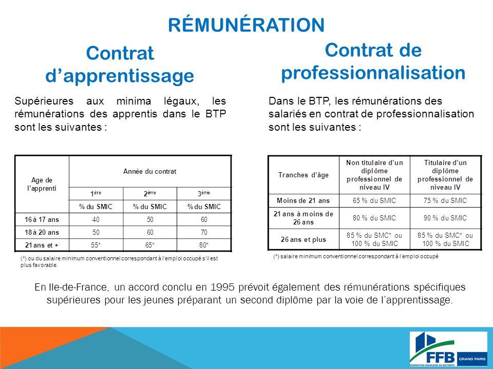 Contrat dapprentissage Contrat de professionnalisation Supérieures aux minima légaux, les rémunérations des apprentis dans le BTP sont les suivantes :