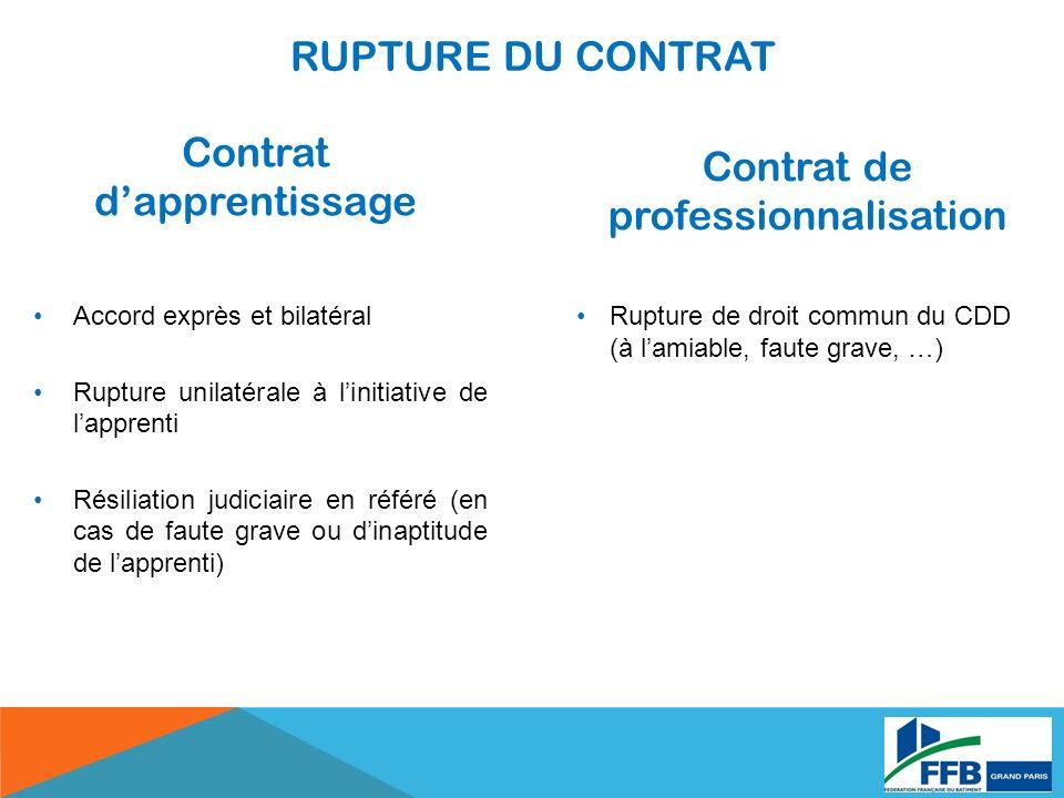 Contrat dapprentissage Contrat de professionnalisation Accord exprès et bilatéral Rupture unilatérale à linitiative de lapprenti Résiliation judiciair