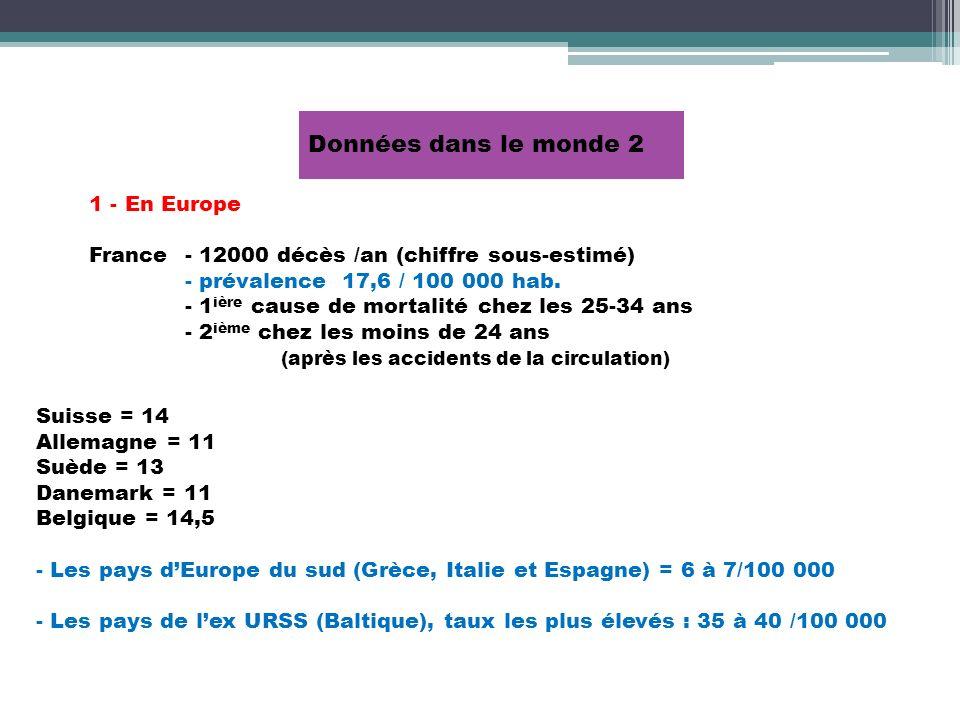 1 - En Europe France - 12000 décès /an (chiffre sous-estimé) - prévalence 17,6 / 100 000 hab. - 1 ière cause de mortalité chez les 25-34 ans - 2 ième
