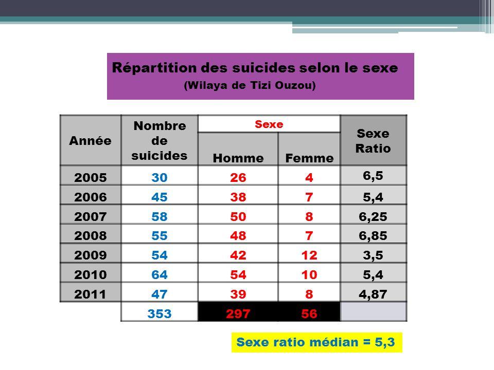 Répartition des suicides selon le sexe (Wilaya de Tizi Ouzou) Année Nombre de suicides Sexe Sexe Ratio HommeFemme 200530264 6,5 2006453875,4 200758508