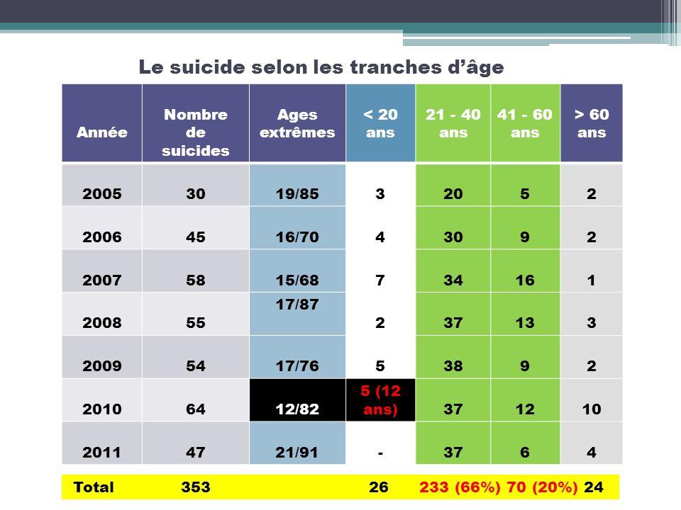 Le suicide selon les tranches dâge Année Nombre de suicides Ages extrêmes < 20 ans 21 - 40 ans 41 - 60 ans > 60 ans 20053019/8532052 20064516/7043092