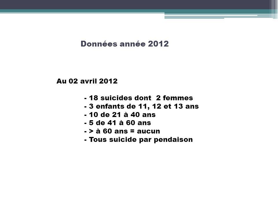 Données année 2012 Au 02 avril 2012 - 18 suicides dont 2 femmes - 3 enfants de 11, 12 et 13 ans - 10 de 21 à 40 ans - 5 de 41 à 60 ans - > à 60 ans =