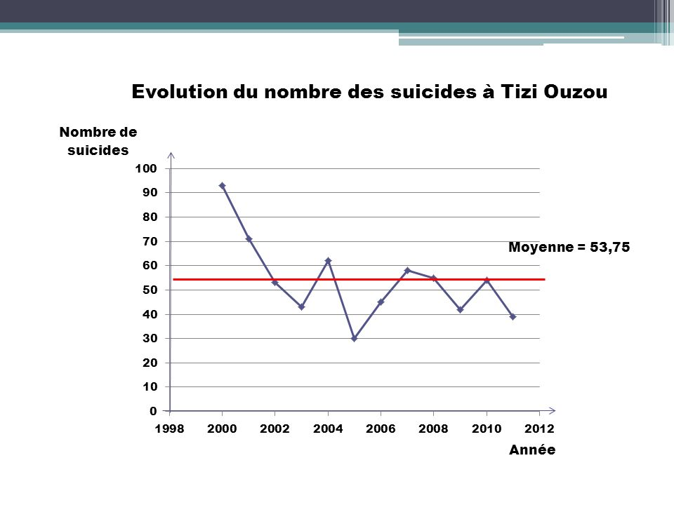 Evolution du nombre des suicides à Tizi Ouzou Moyenne = 53,75