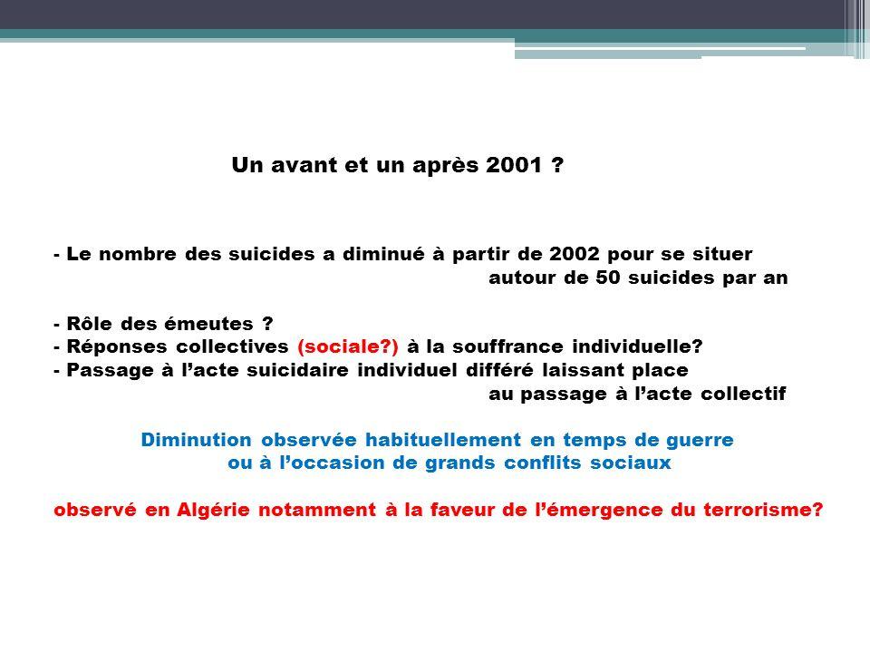 Un avant et un après 2001 ? - Le nombre des suicides a diminué à partir de 2002 pour se situer autour de 50 suicides par an - Rôle des émeutes ? - Rép