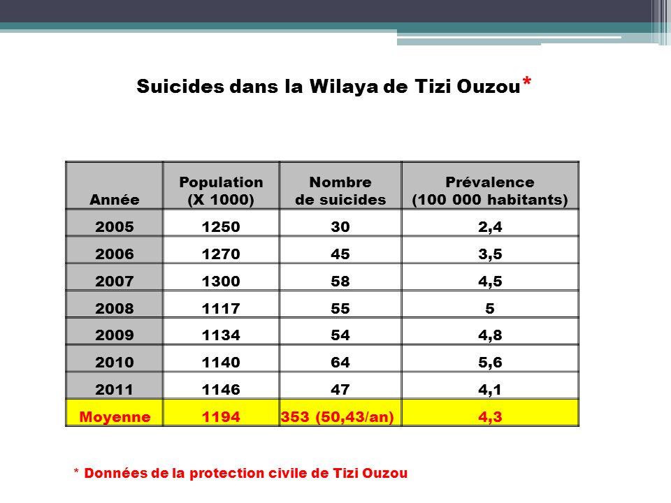 Suicides dans la Wilaya de Tizi Ouzou * Année Population (X 1000) Nombre de suicides Prévalence (100 000 habitants) 20051250302,4 20061270453,5 200713