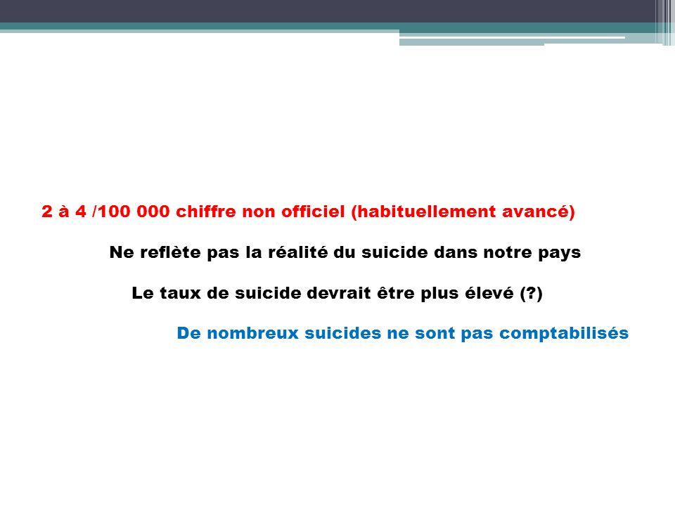 2 à 4 /100 000 chiffre non officiel (habituellement avancé) Ne reflète pas la réalité du suicide dans notre pays Le taux de suicide devrait être plus