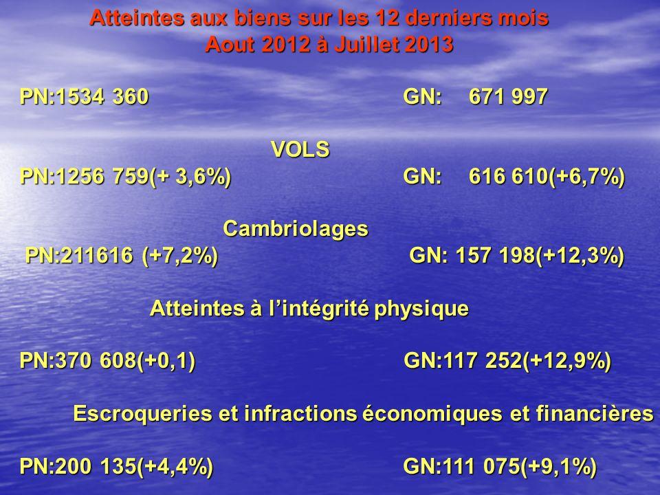 Atteintes aux biens sur les 12 derniers mois Aout 2012 à Juillet 2013 PN:1534 360GN:671 997 PN:1534 360GN:671 997VOLS PN:1256 759(+ 3,6%)GN:616 610(+6,7%) PN:1256 759(+ 3,6%)GN:616 610(+6,7%) Cambriolages Cambriolages PN:211616 (+7,2%) GN: 157 198(+12,3%) PN:211616 (+7,2%) GN: 157 198(+12,3%) Atteintes à lintégrité physique Atteintes à lintégrité physique PN:370 608(+0,1) GN:117 252(+12,9%) PN:370 608(+0,1) GN:117 252(+12,9%) Escroqueries et infractions économiques et financières PN:200 135(+4,4%)GN:111 075(+9,1%) PN:200 135(+4,4%)GN:111 075(+9,1%)