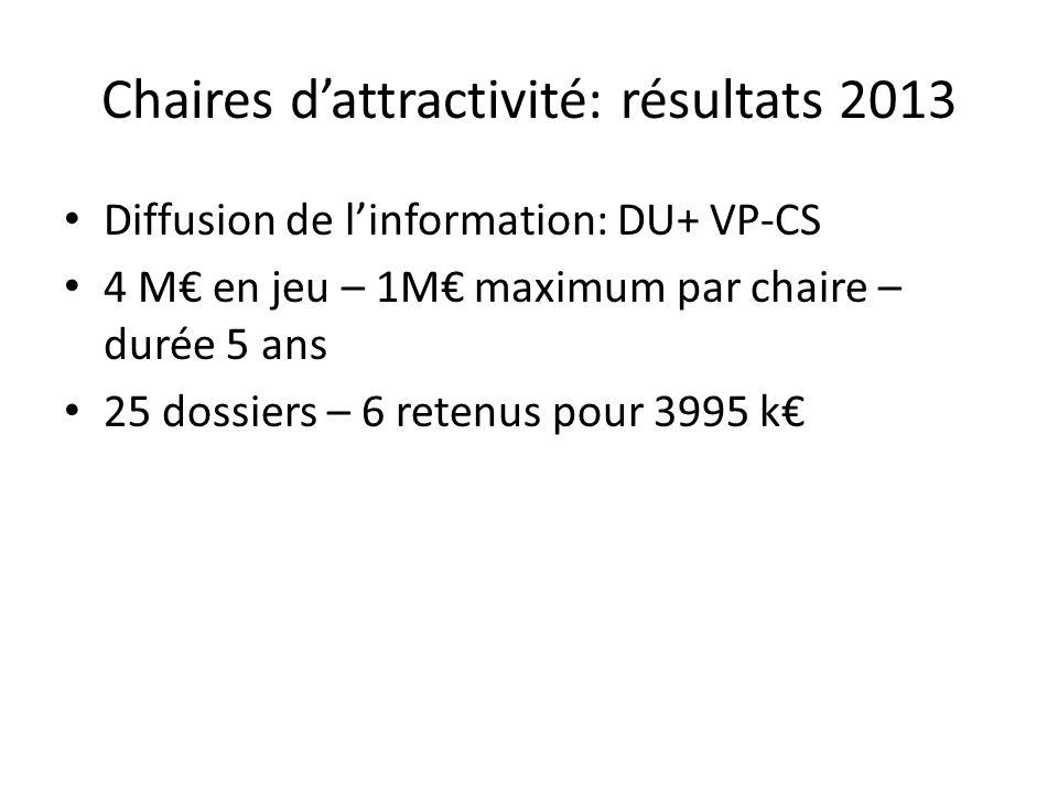 Chaires dattractivité: résultats 2013 Diffusion de linformation: DU+ VP-CS 4 M en jeu – 1M maximum par chaire – durée 5 ans 25 dossiers – 6 retenus po