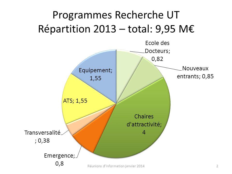 Programmes Recherche UT Répartition 2013 – total: 9,95 M 2Réunions dinformation janvier 2014