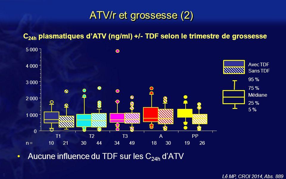 9 Etude prospective (Hollande) 29 patientes, multicentrique Comparer les concentrations dATV au 3 trimestres –Déterminations « intensives » : 10 points !
